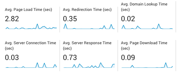 Mål hvor rask nettsiden er med Google Analytics